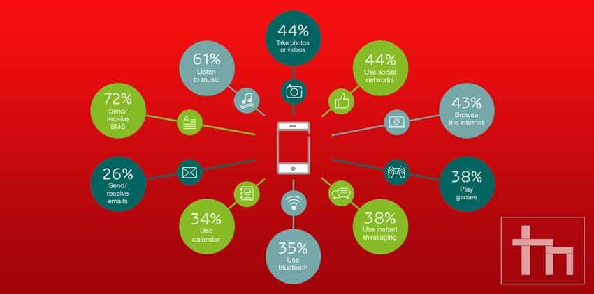 check smartphone usage