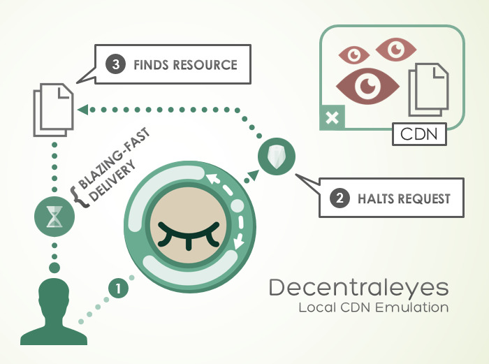 Decentraleyes privacy extension firefox