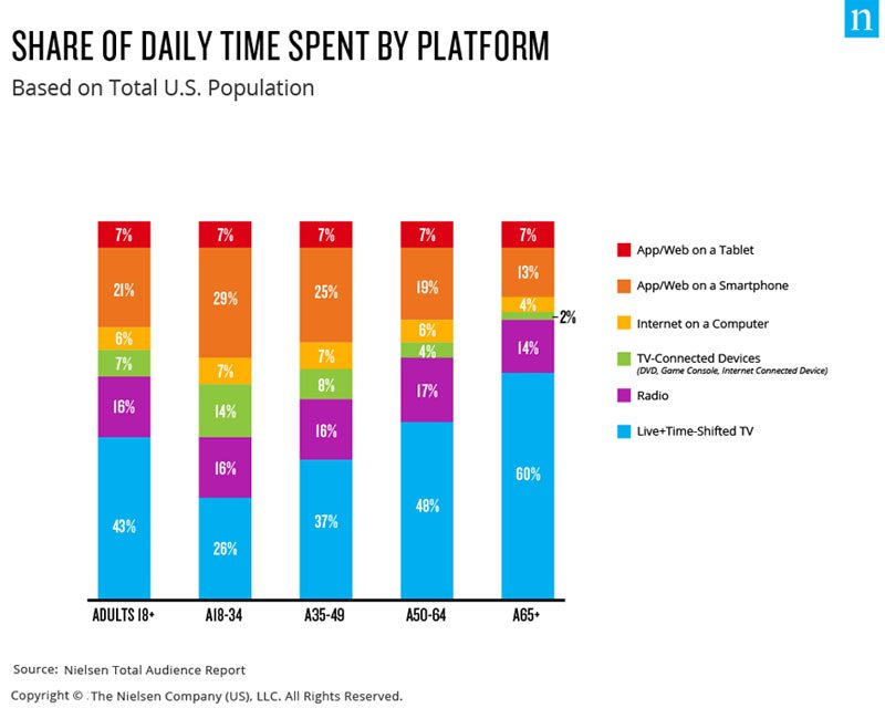 time spent using digital devices