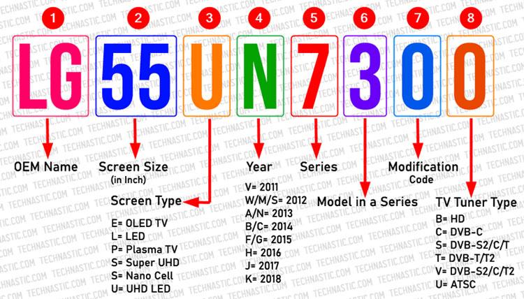 lg tv models decode 2011 to 2018
