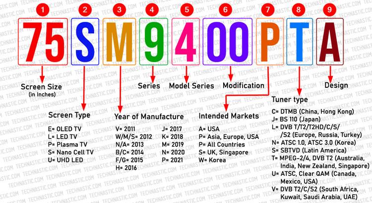 lg led tv model numbers explained