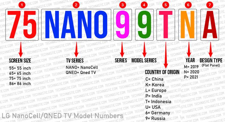 lg nanocell tv model number decoder